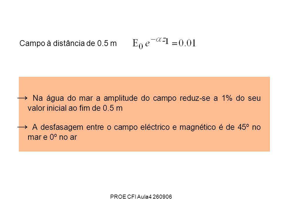 Campo à distância de 0.5 m → Na água do mar a amplitude do campo reduz-se a 1% do seu valor inicial ao fim de 0.5 m.