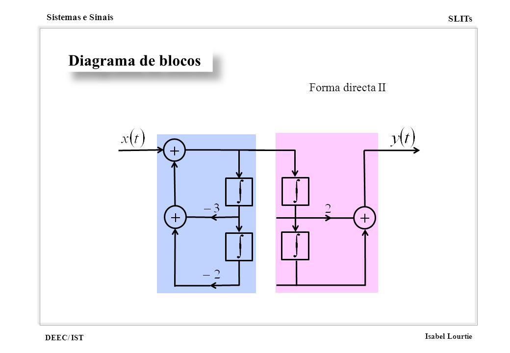 Diagrama de blocos Forma directa II