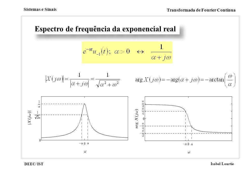 Espectro de frequência da exponencial real