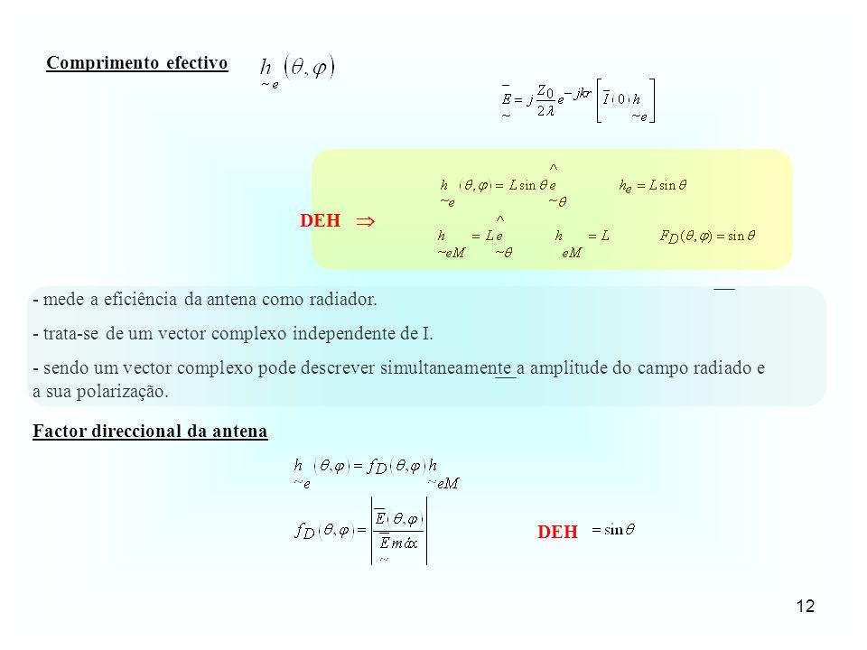 Comprimento efectivo DEH  - mede a eficiência da antena como radiador. - trata-se de um vector complexo independente de I.
