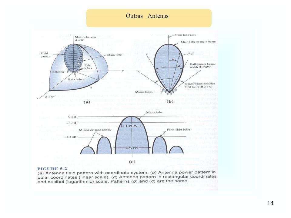 Outras Antenas