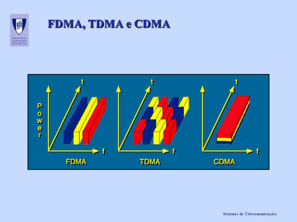 FDMA, TDMA e CDMA