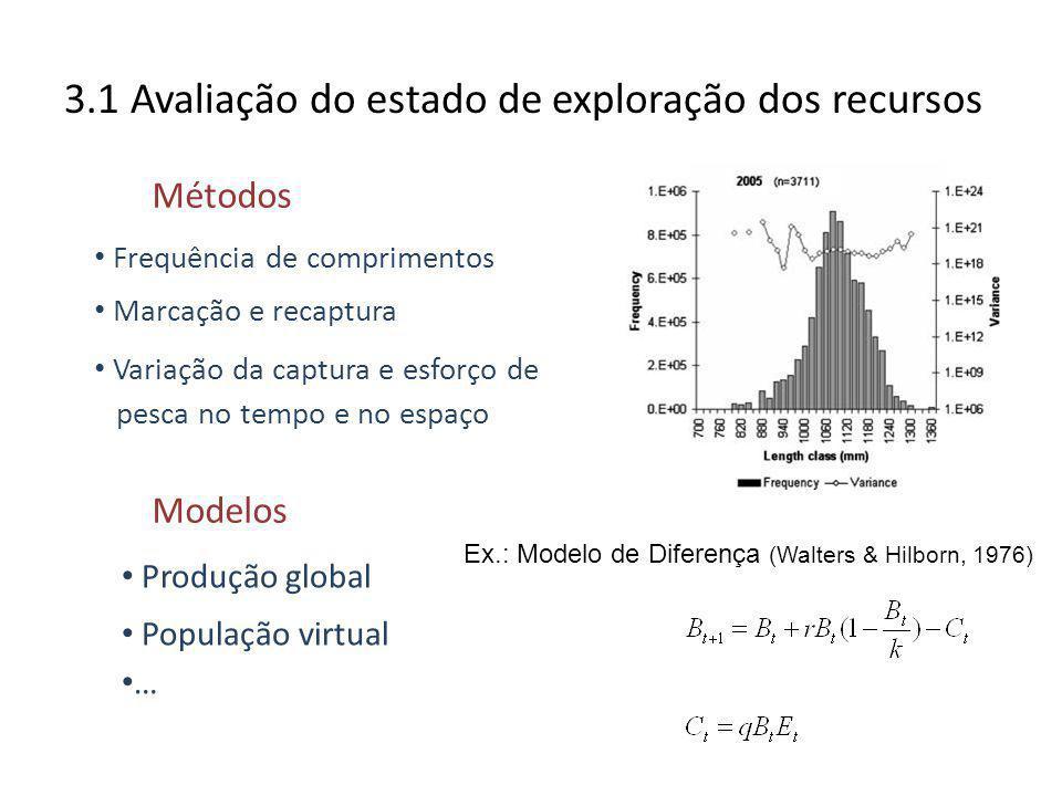 3.1 Avaliação do estado de exploração dos recursos