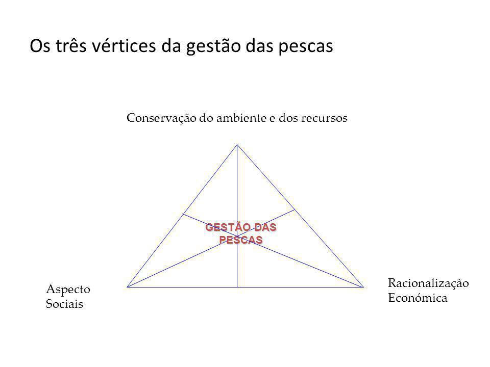 Os três vértices da gestão das pescas