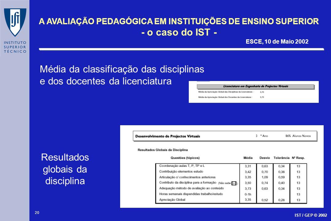 Resultados globais da disciplina