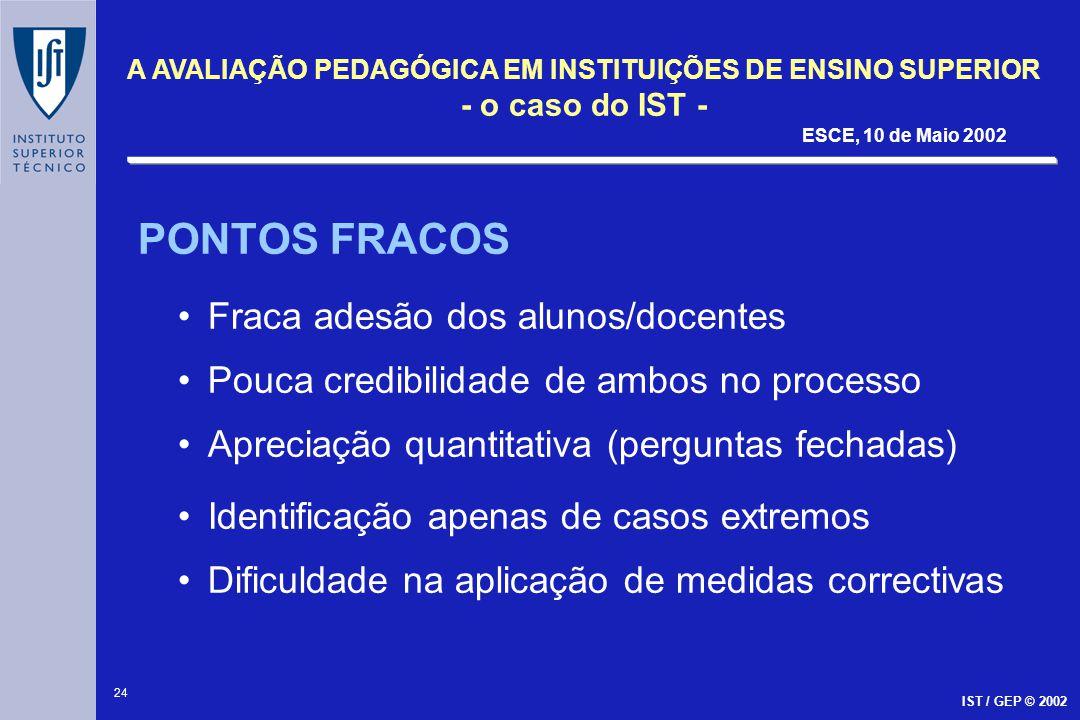 PONTOS FRACOS Fraca adesão dos alunos/docentes