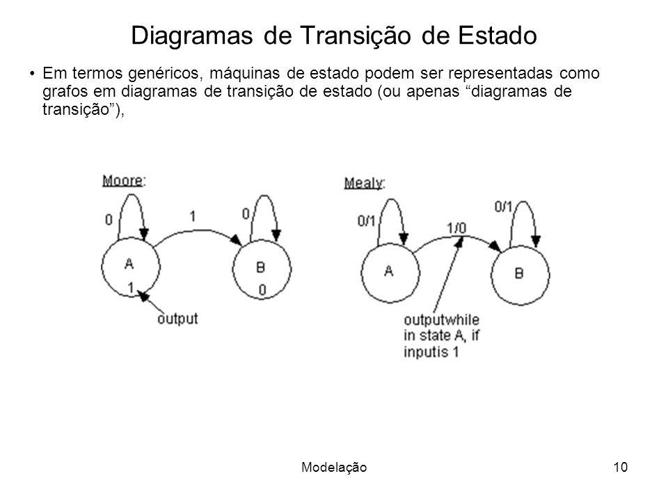Diagramas de Transição de Estado