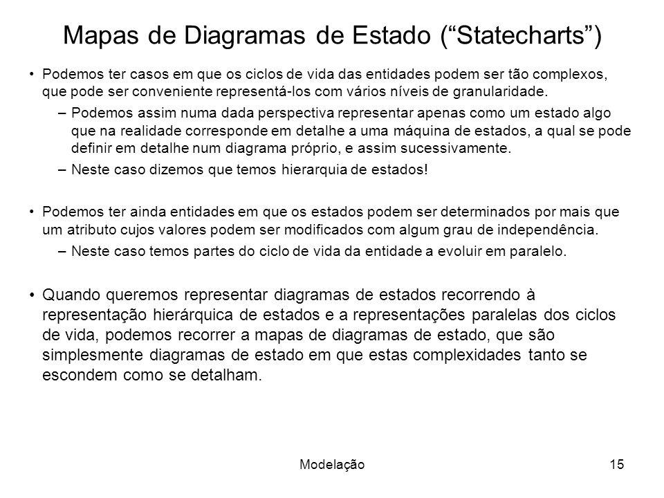 Mapas de Diagramas de Estado ( Statecharts )