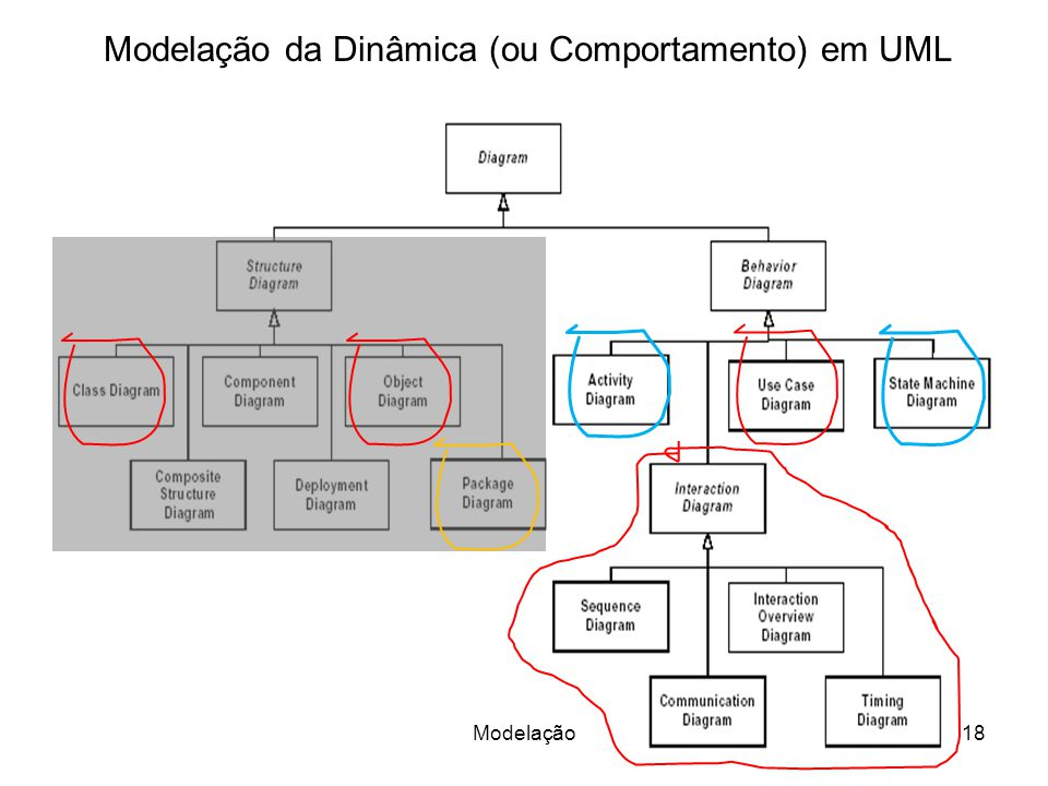 Modelação da Dinâmica (ou Comportamento) em UML