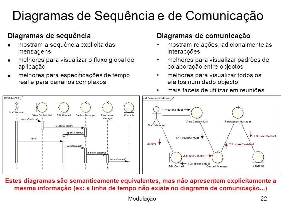 Diagramas de Sequência e de Comunicação