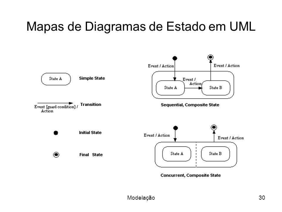 Mapas de Diagramas de Estado em UML