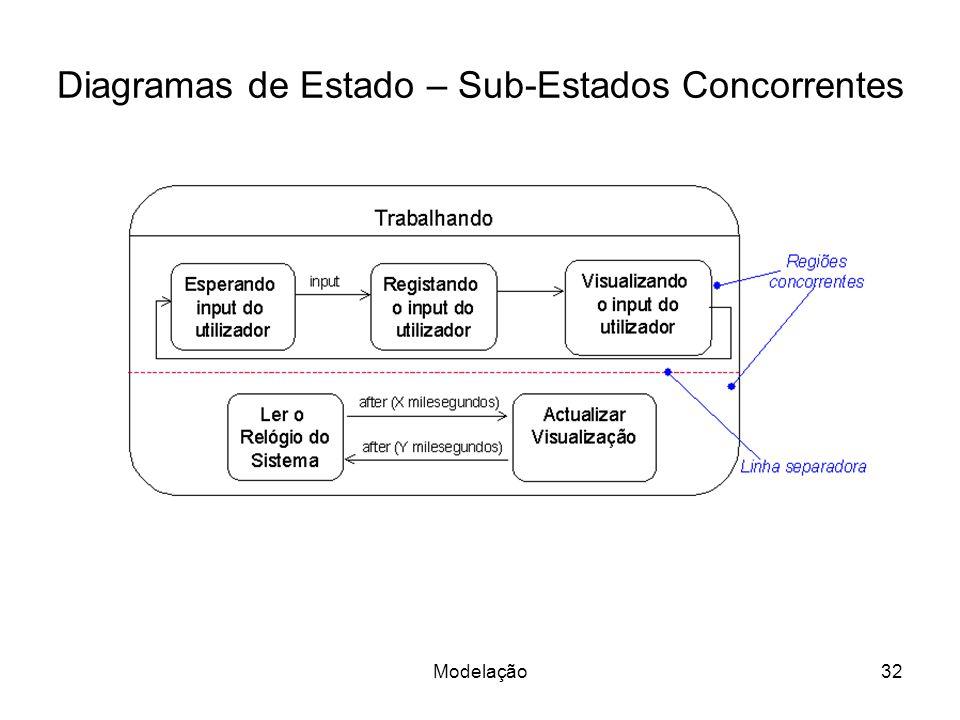 Diagramas de Estado – Sub-Estados Concorrentes