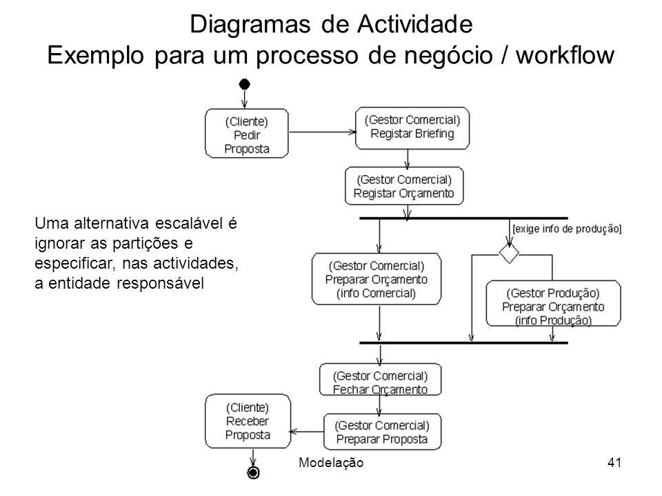 Diagramas de Actividade Exemplo para um processo de negócio / workflow