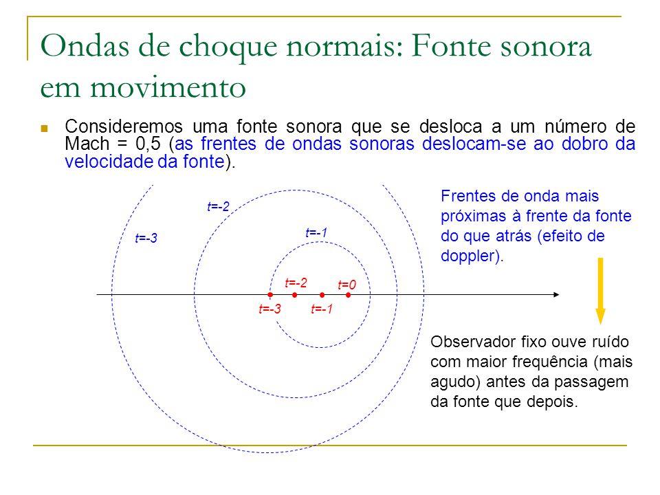 Ondas de choque normais: Fonte sonora em movimento