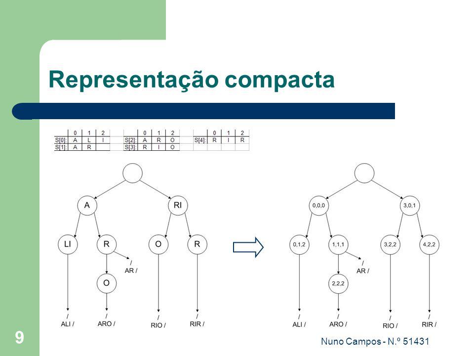 Representação compacta