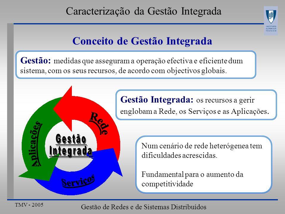 Caracterização da Gestão Integrada