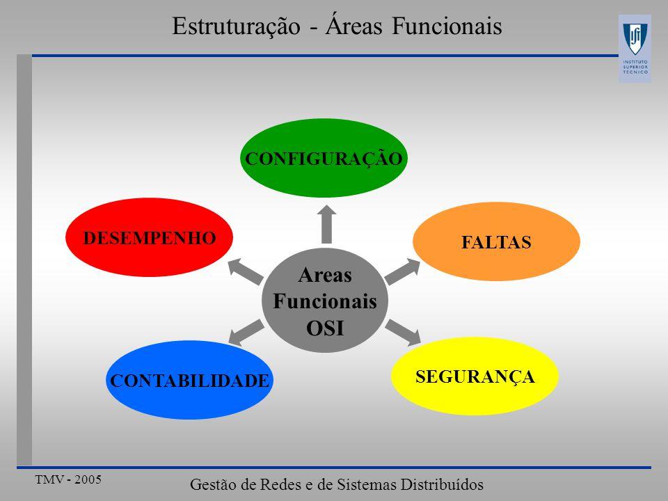 Estruturação - Áreas Funcionais