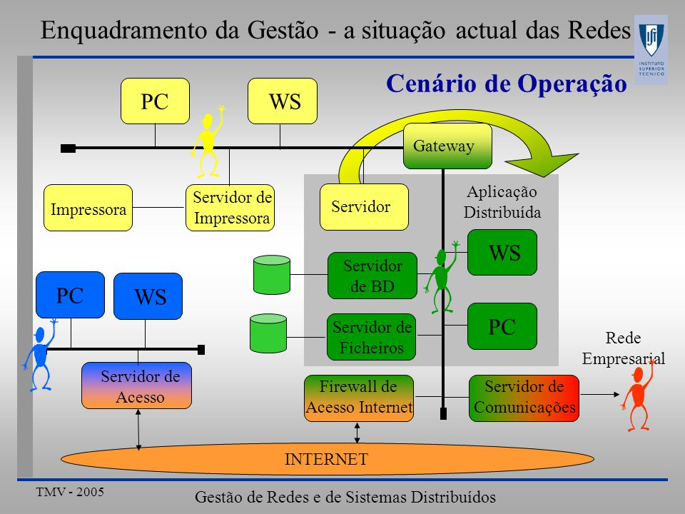Enquadramento da Gestão - a situação actual das Redes