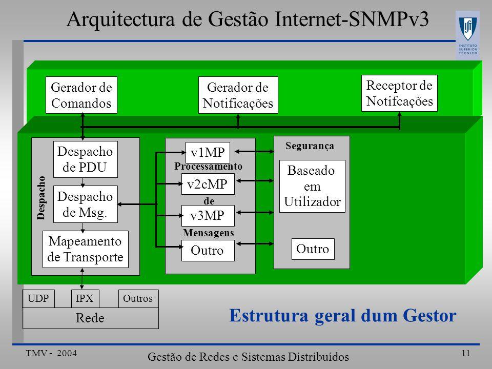 Arquitectura de Gestão Internet-SNMPv3