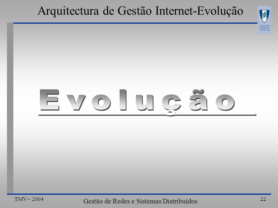 Arquitectura de Gestão Internet-Evolução