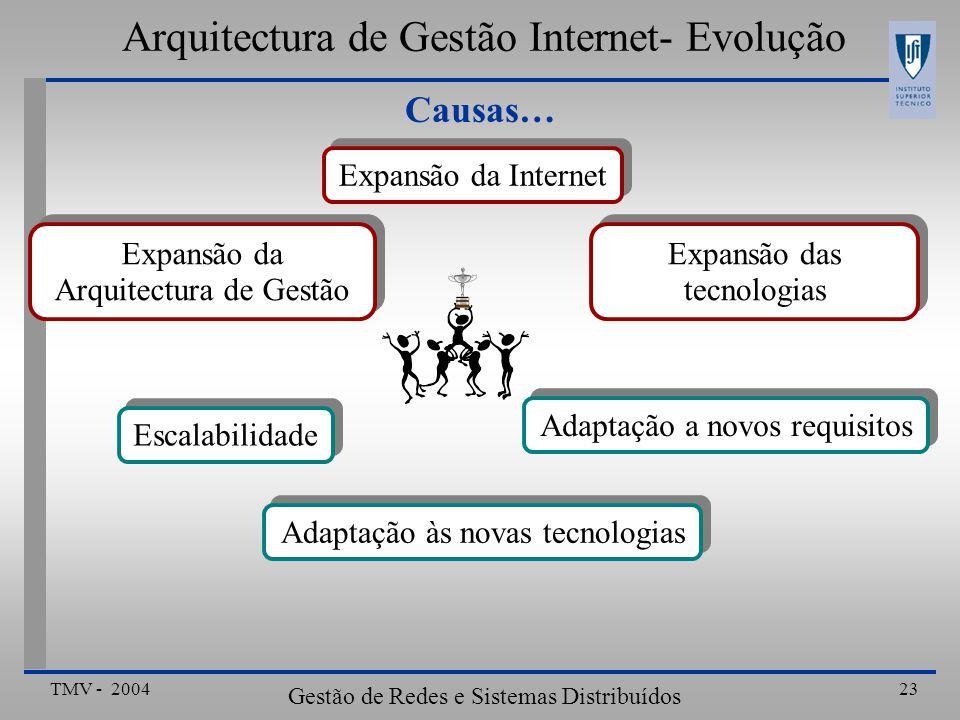 Arquitectura de Gestão Internet- Evolução