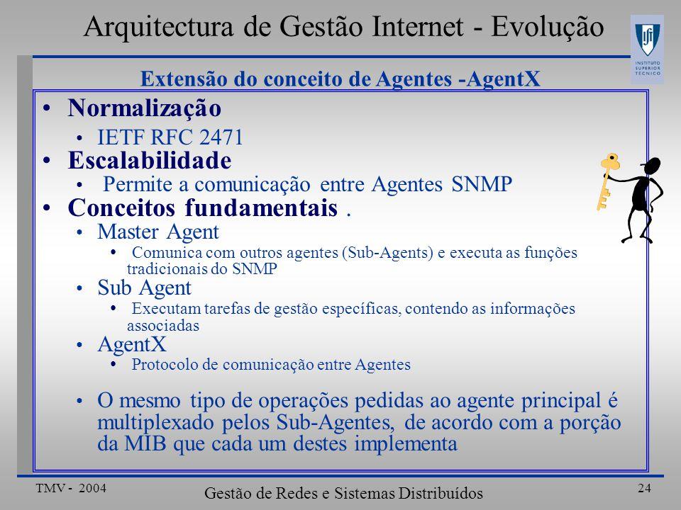 Arquitectura de Gestão Internet - Evolução