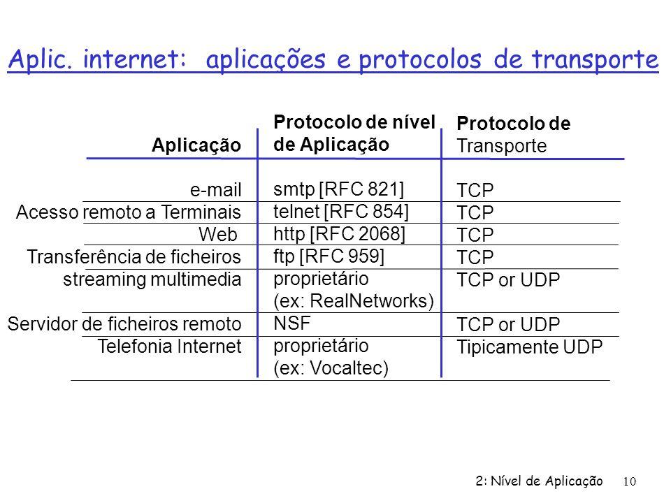 Aplic. internet: aplicações e protocolos de transporte