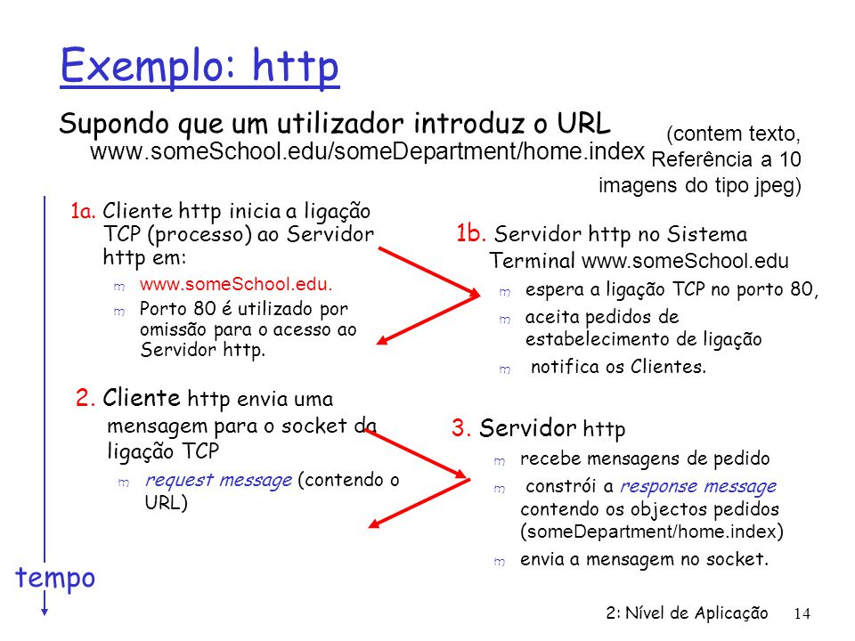 Exemplo: http Supondo que um utilizador introduz o URL www.someSchool.edu/someDepartment/home.index.
