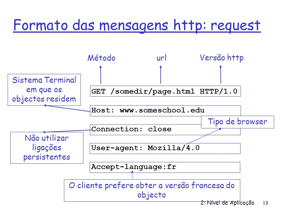 Formato das mensagens http: request