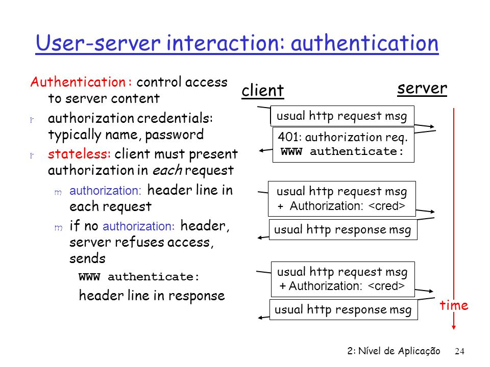 User-server interaction: authentication
