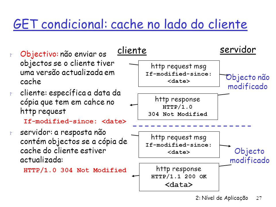 GET condicional: cache no lado do cliente