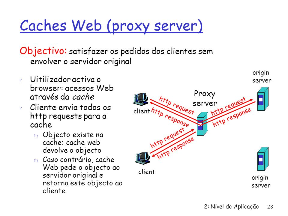 Caches Web (proxy server)