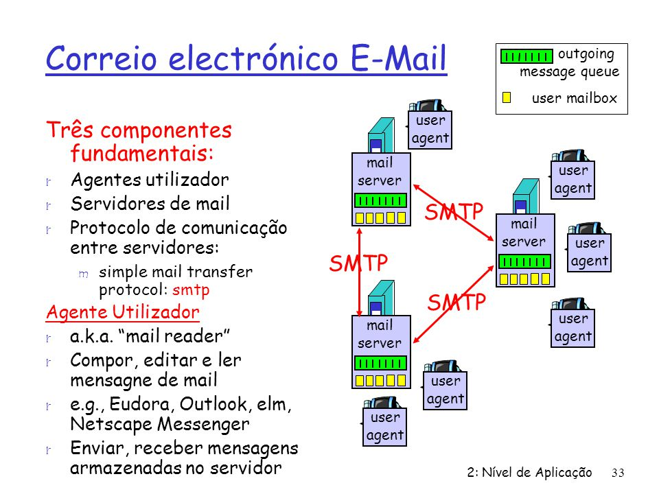 Correio electrónico E-Mail