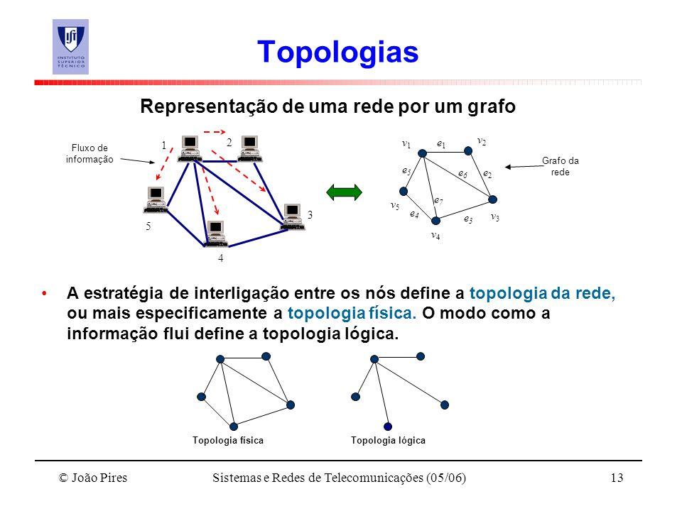 Sistemas e Redes de Telecomunicações (05/06)