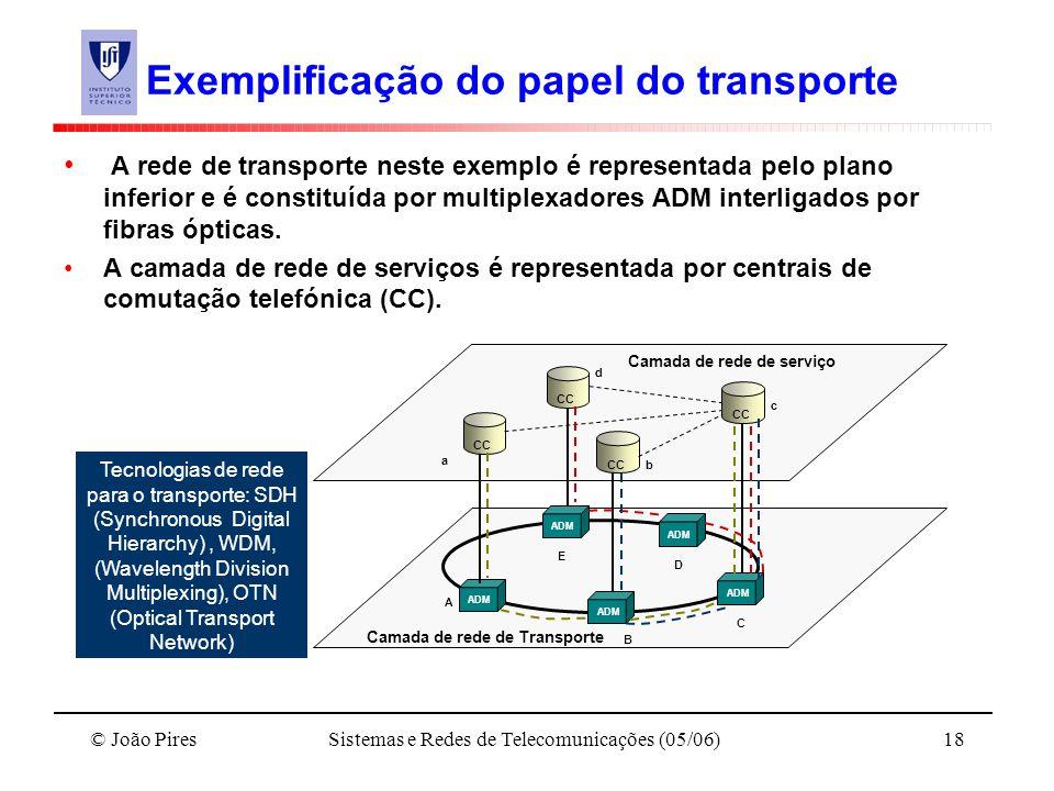 Exemplificação do papel do transporte