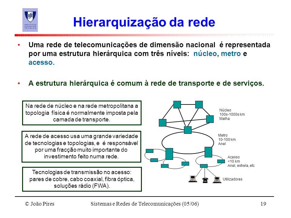 Hierarquização da rede