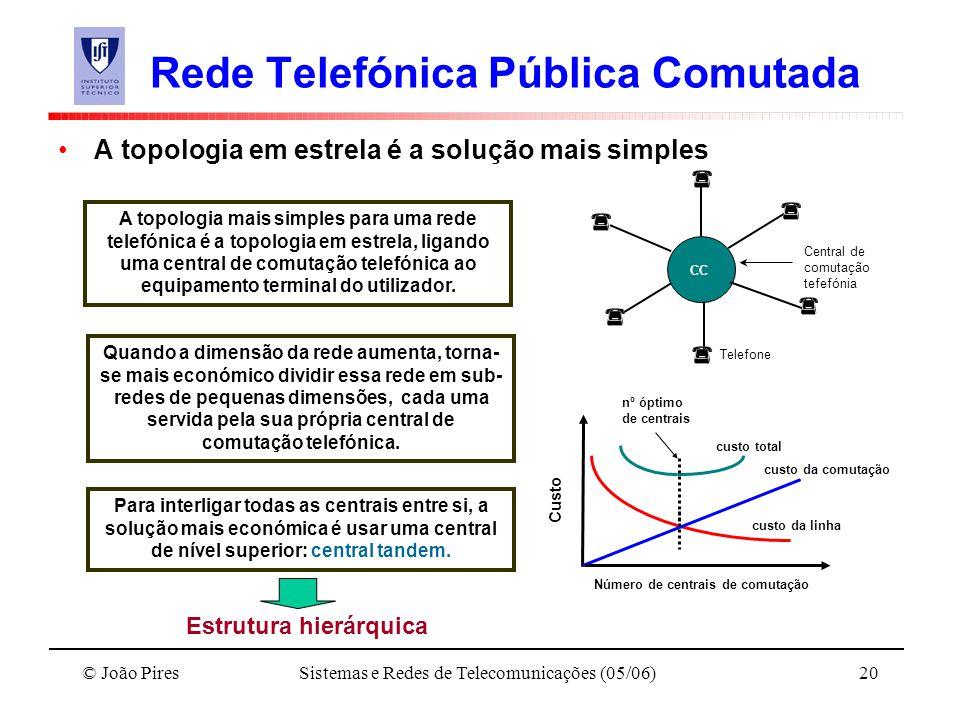 Rede Telefónica Pública Comutada