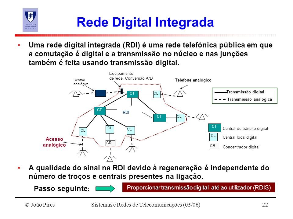 Rede Digital Integrada