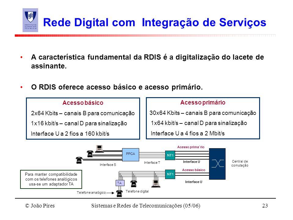 Rede Digital com Integração de Serviços