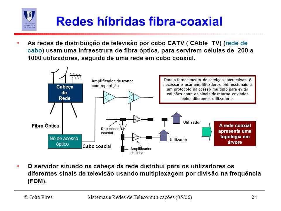 Redes híbridas fibra-coaxial