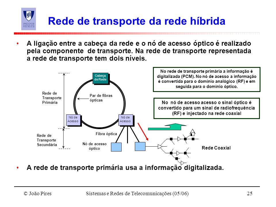 Rede de transporte da rede híbrida