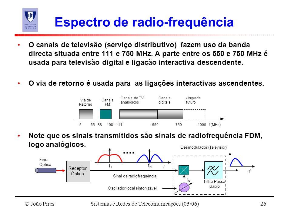 Espectro de radio-frequência