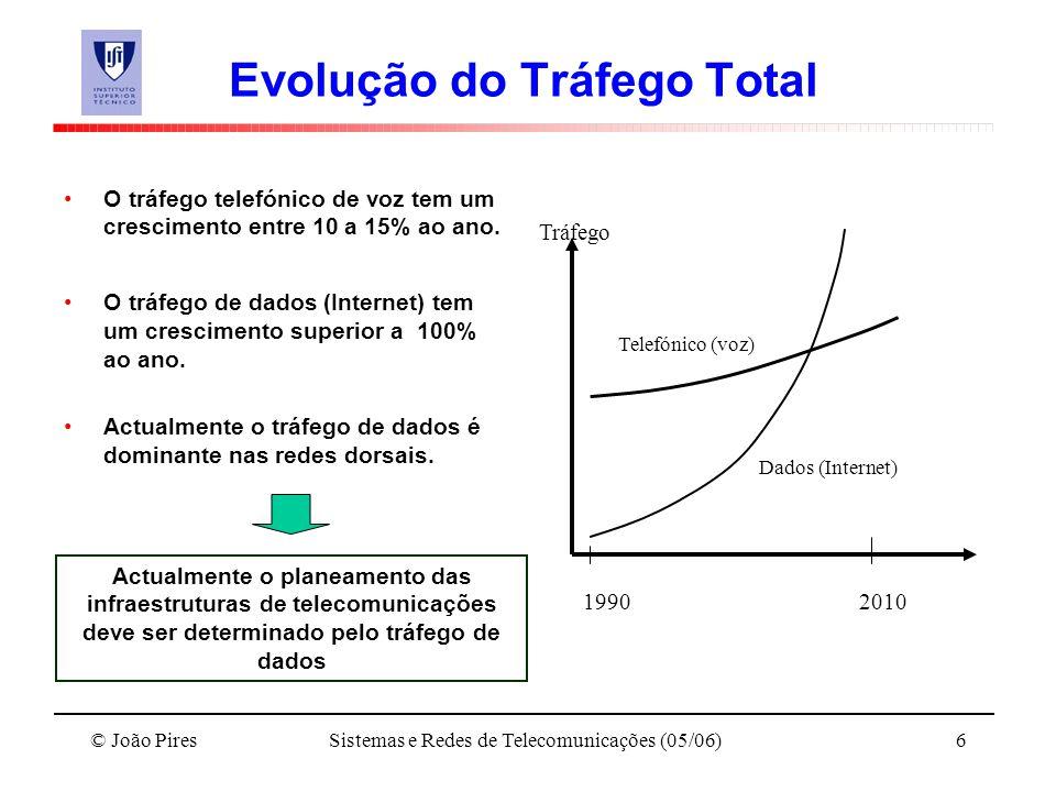 Evolução do Tráfego Total