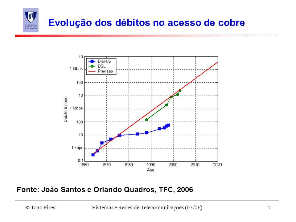 Evolução dos débitos no acesso de cobre