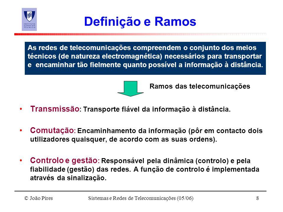 Ramos das telecomunicações
