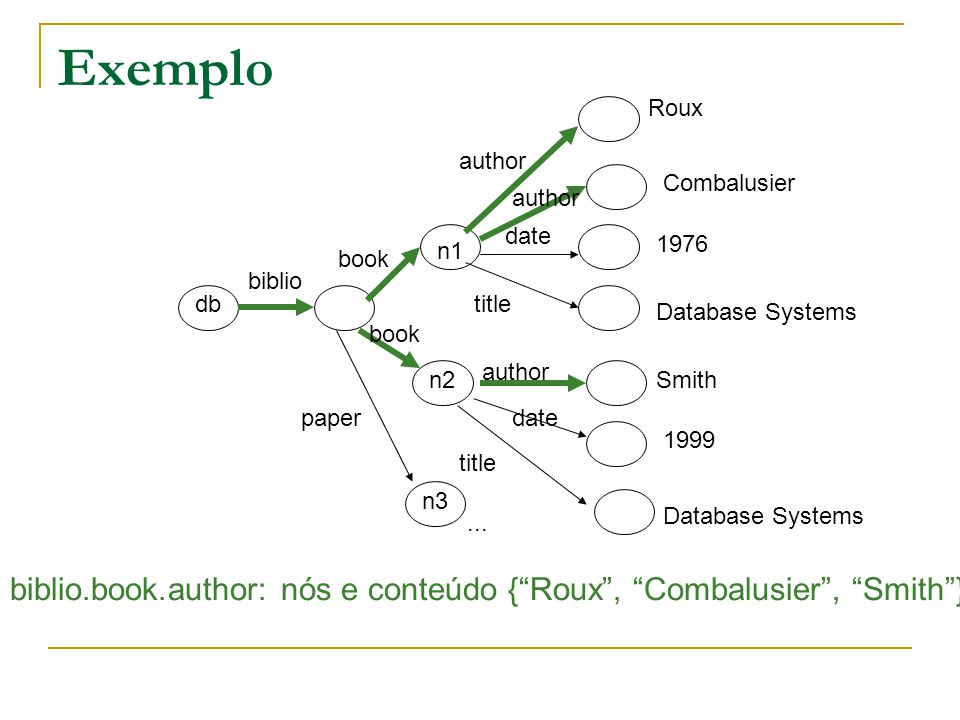 Exemplo Roux. author. Combalusier. author. date. 1976. n1. book. biblio. db. title. Database Systems.