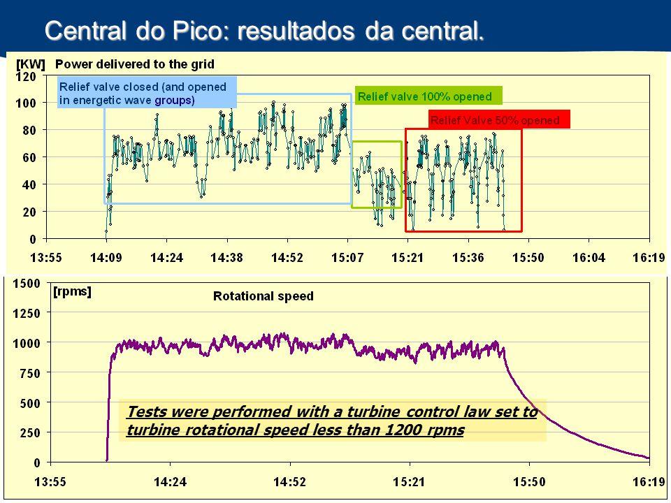 Central do Pico: resultados da central.