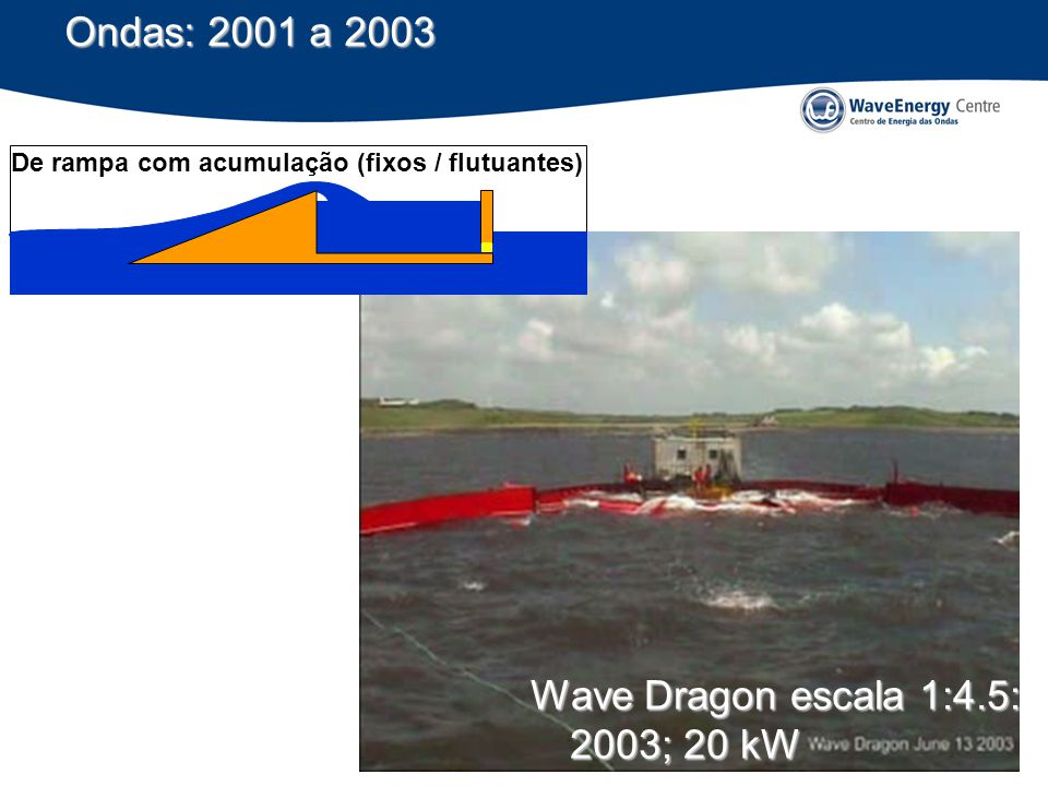 Wave Dragon escala 1:4.5: 2003; 20 kW