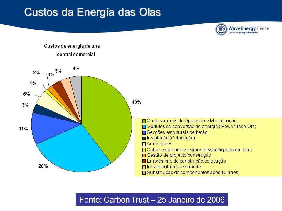 Fonte: Carbon Trust – 25 Janeiro de 2006