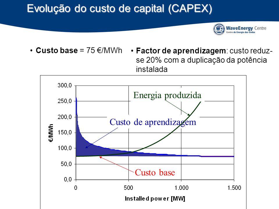 Evolução do custo de capital (CAPEX)